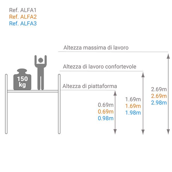 schema piattaforma interno alfa
