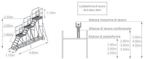 schema della piattaforma con 3 livelli