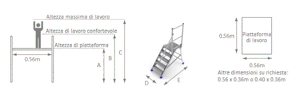 schema piattaforma acces esd