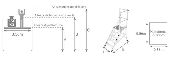 schema piattaforma acces esda