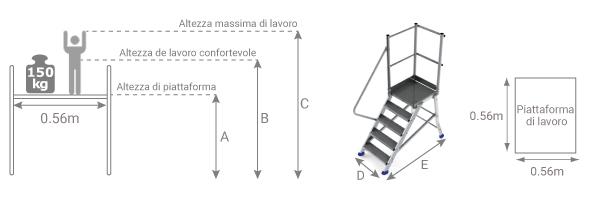 schema piattaforma accesso esga
