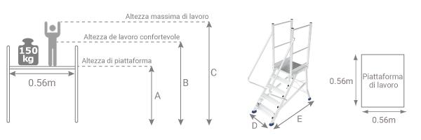 schema piattaforma accesso esgd