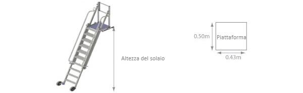 schema della piattaforma di accesso al solaio