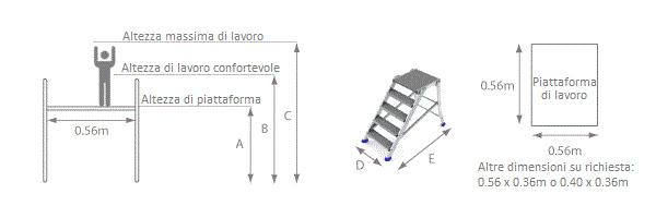 schema piattaforma accesso