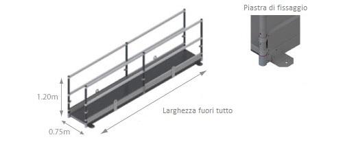 schema della piattaforma di attraversamento