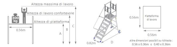 schema della iattaforma di accesso camion