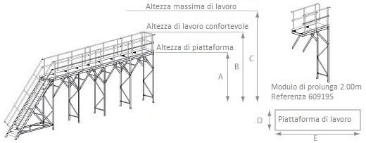 schema della piattaforma per camion