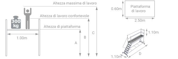 schema della piattaforma con ruote