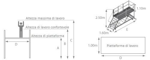 schema della piattaforma da carico