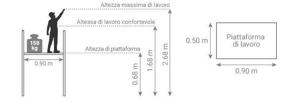 schema della piattaforma zoppa