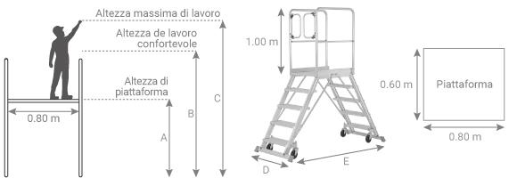 schema della piattaforma con ruote in alluminio