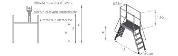 schema della scala a ponte con piattaforma