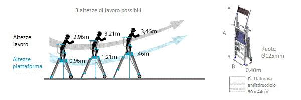 schema piattaforma telescopica pirc