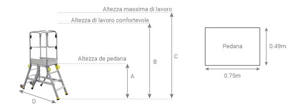 Schema delle piattaforma tra casseforme