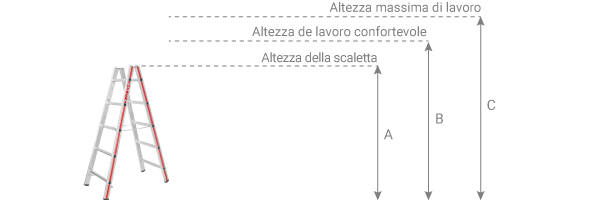 schema de la plateforme telescopique