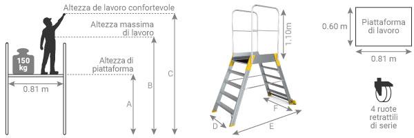 schema della piattaforma a ponte