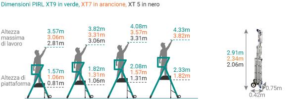 schema della piattaforma telescopica