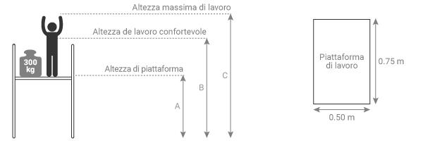 schema della piattaforma picking