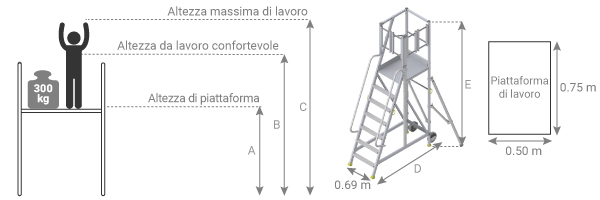 schema de plateforme d'accès latéral