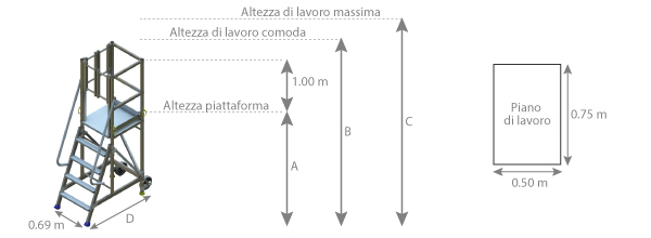 schema della scaletta con uscita laterale