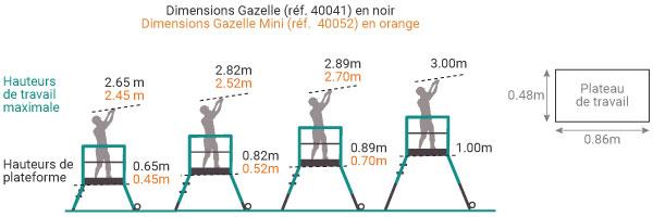 schema gazelle 40052 40041