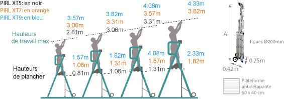 schema de la pirl grande hauteur