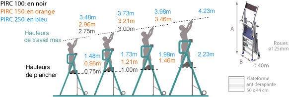 schema du pirl telescopique