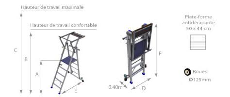 schema de la plateforme individuelle roulante