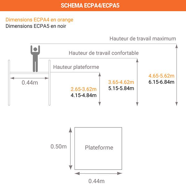 dim ECPA4 ECPA5