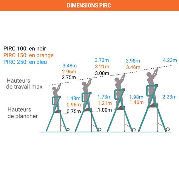 dimensions pirc