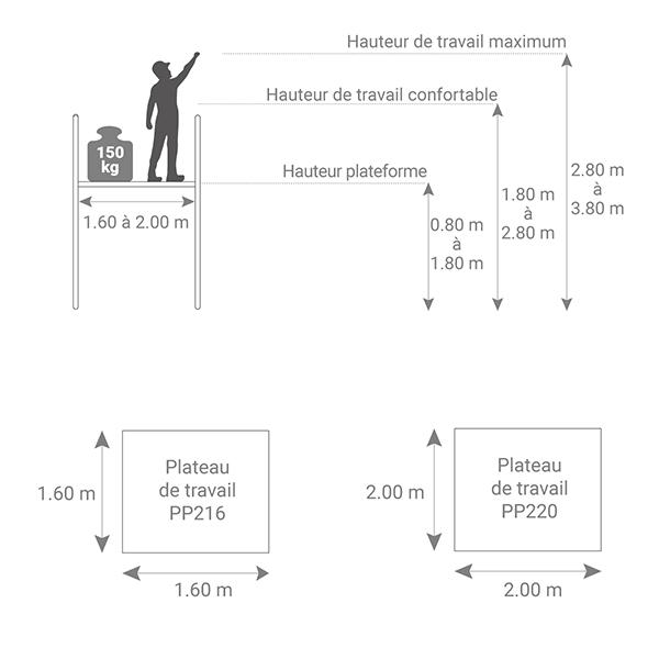 dimensions tour roulante pp