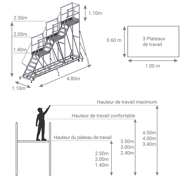schema plateforme 3 niveaux