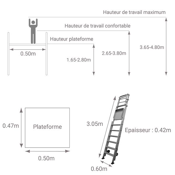 schema plateforme acces premur