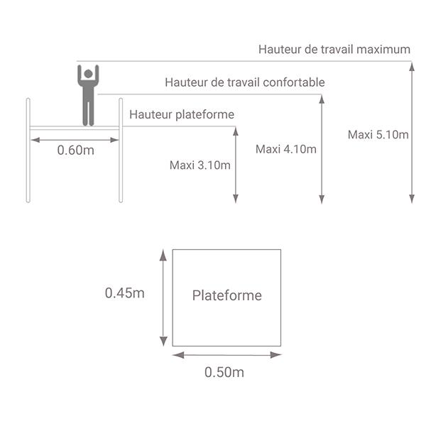 schema plateforme api