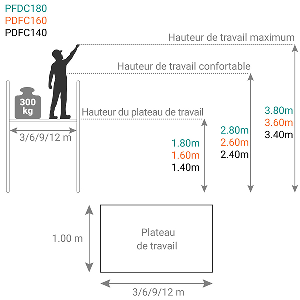 schema plateforme de chargement PFDC