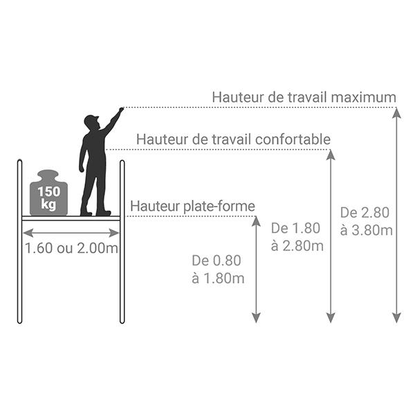 schema plateforme roulante