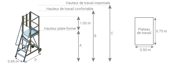 schema plateforme acces lateral