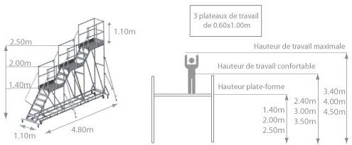 schema de la plateforme 3 niveaux