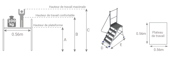 schema de la plateforme d'accès