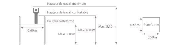 Schéma de plateforme prémur