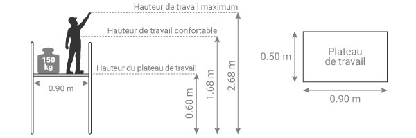 schema de la plateforme d'escalier