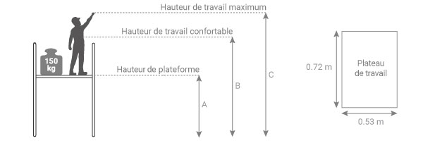 schema de la plateforme de ragréage