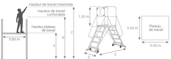 Schéma de la plateforme roulante