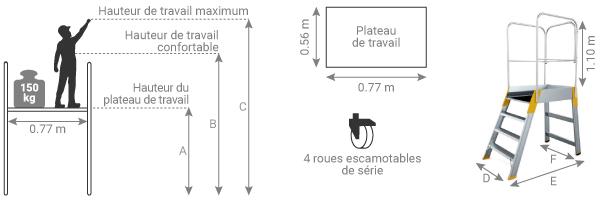 Schéma de la plateforme de magasinage