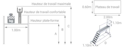 schema de la plateforme roulante