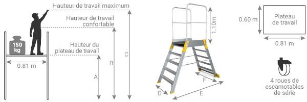 schema plateforme saut de loup 9700R