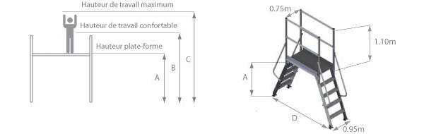 schema de la plateforme saut de loup