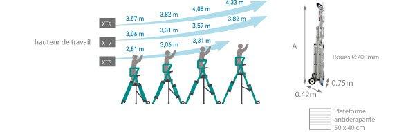 schema de la plateforme télescopique