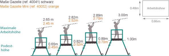 Schema der Plattformleiter Gazelle