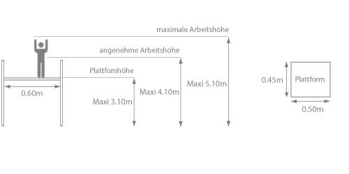 Schema der Podestleiter für den Zugang zu Doppelwänden